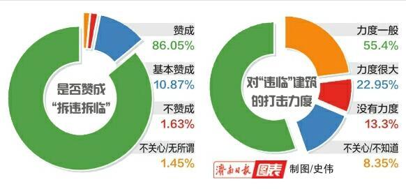 """民意调查报告显示96.92%的济南市民赞成""""拆违拆临"""""""