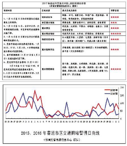 下周济南进入节前最堵周 春节假期前后事故高峰明显
