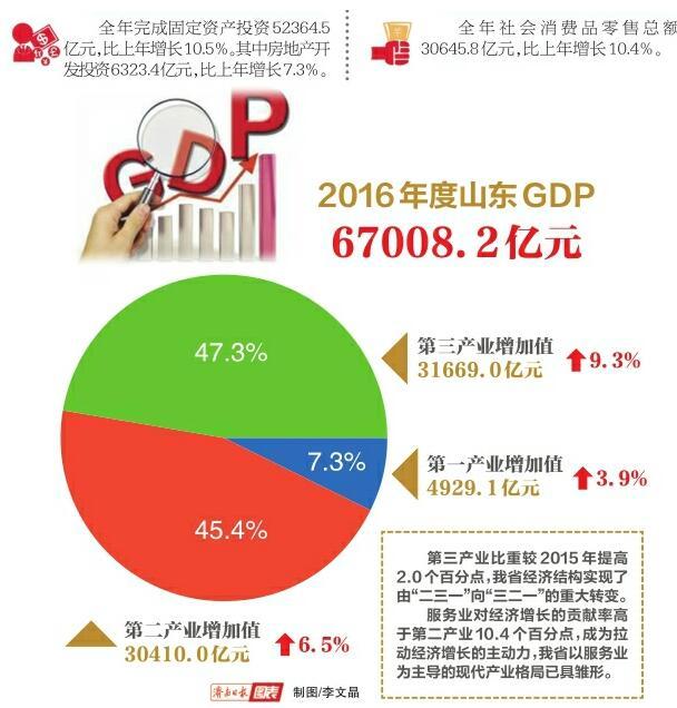 山东2016年GDP增长7.6% 城镇居民人均可支配