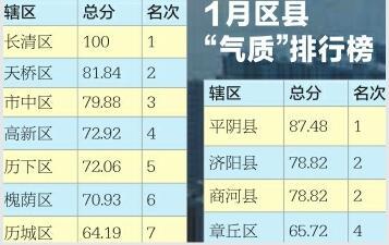 济南昨发春节后首个重污染蓝色预警 今天或有8级阵风