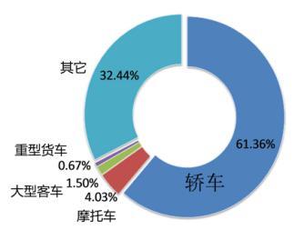 济南机动车保有量已超182万 可...