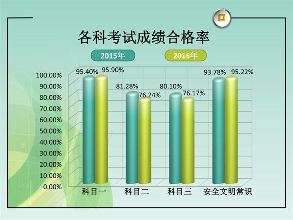 2016年济南新增驾驶员17万余人 科三路考合