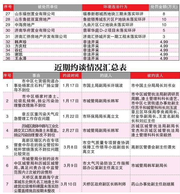 济南曝光36件大气污染违法案件 罚款金额超过1000万元