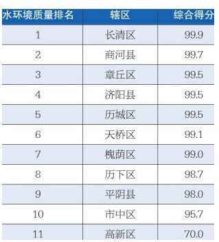 """济南2月各县区""""水质""""排名公布 高新市中平阴位列倒数"""