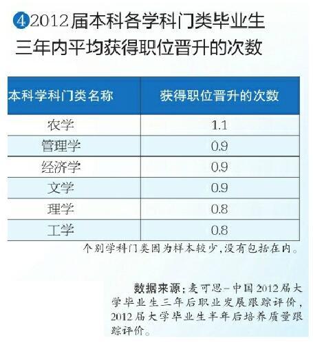 """超六成大学生毕业后工作选择""""原配""""专业"""
