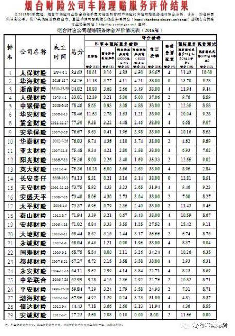 烟威公布车险理赔服务排名 安诚渤海两公司分别垫底 - 山东 - 舜网新闻