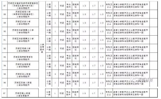 济南招184名在编中小学专科教师及以上都报小学书周记图片