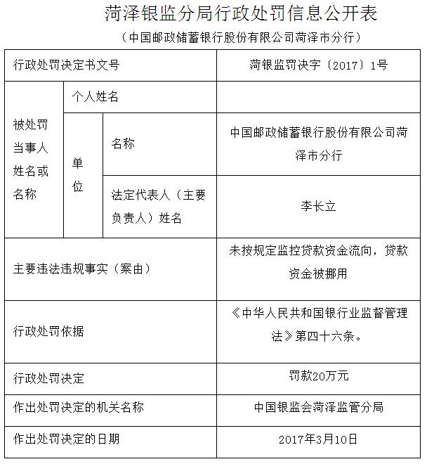 邮储银行菏泽市分行违反规定被罚20万