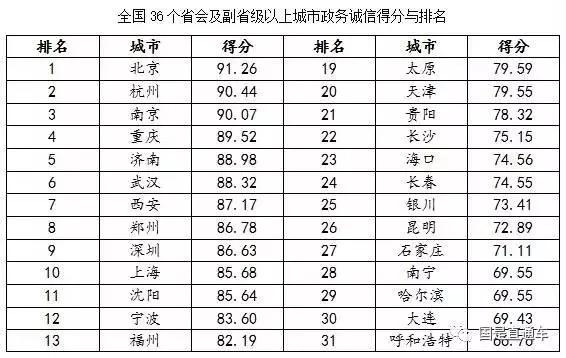 全国36个省会和副省级城市政务诚信排名 济南