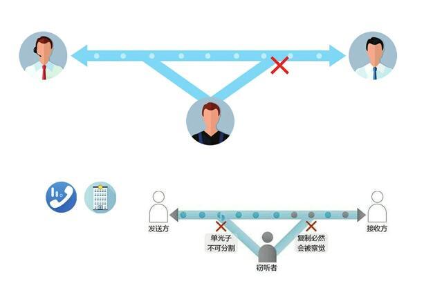 济南建成全国首个商用量子通信专网 可保无条件安全