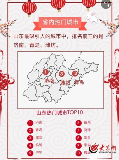 大数据来了!游客来山东最爱去泰山崂山大明湖