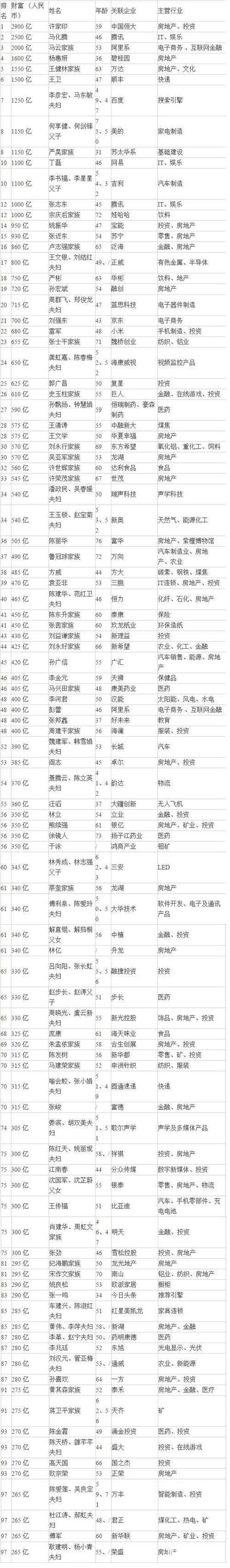 2017胡润百富榜:许家印中国首富 113名山东富豪入围