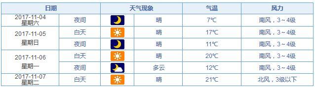 山东未来三天有霜冻 济南发布大风蓝色预警