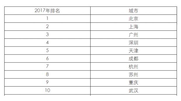 中国百强城市排行榜发布:澳门威尼斯人网站15城上榜领跑全国