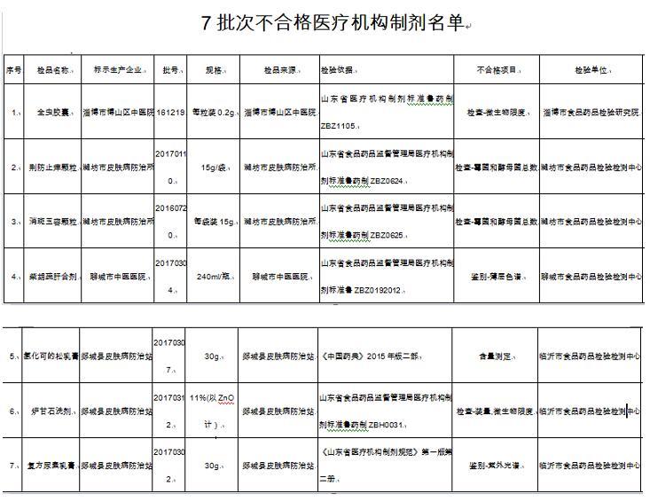 山东食药监:博山区中医院等4家医疗机构7批次制剂抽检不合格