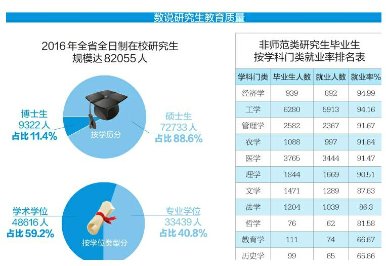山东首次发布研究生教育质量报告 学历史的就业率垫底