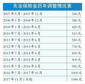 济南市失业保险金本月起上调至1080元