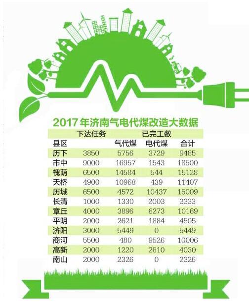 济南超额完成气电代煤工程改造 折算可减排二氧化硫2244吨