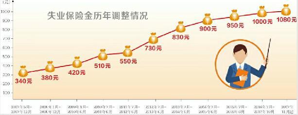 济南失业保险金标准上调 失业保险金涨80调至1080元