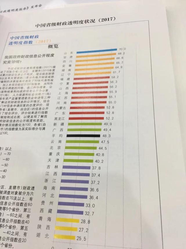 2017年省级财政透明度排行榜发布 山东居榜首