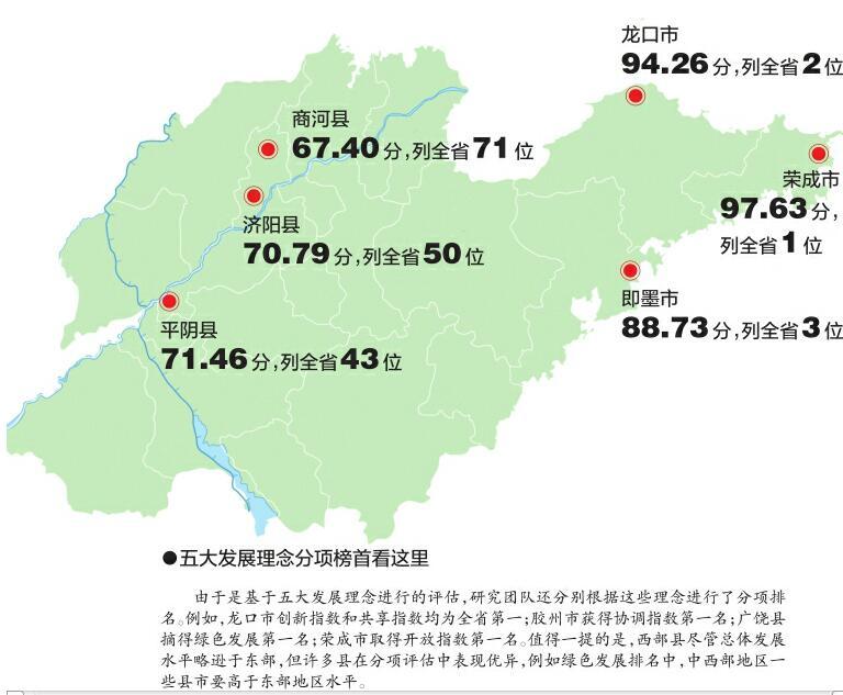 """山大县域发展研究院发布""""山东省县域科学发展排名"""""""
