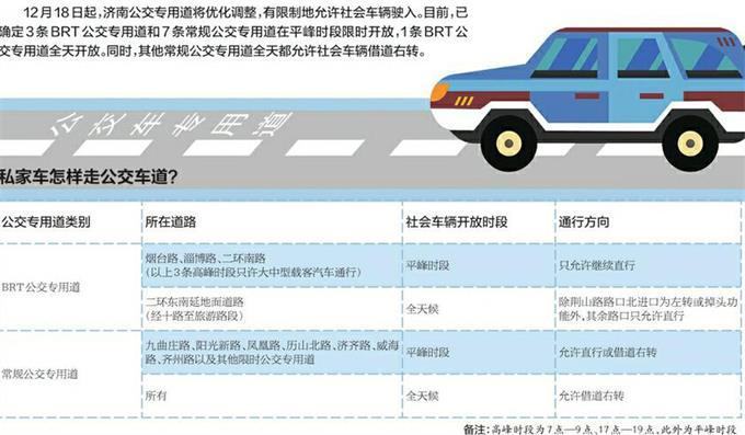 18日起济南私家车能跑公交车道 怎么借道先来看清规则