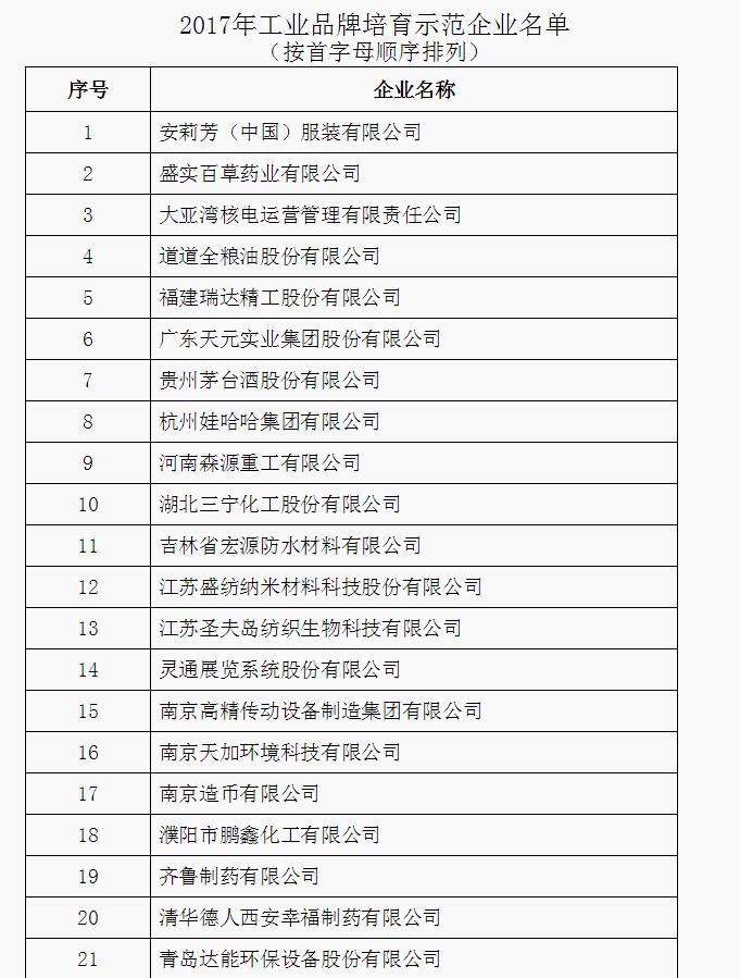 """厉害了!""""2017中国工业品牌榜""""出炉 山东6企业上榜"""