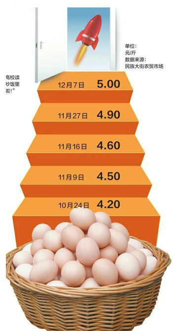 """济南蛋价连涨仨月""""破5"""" 养殖户上半年赔的钱春节前能赚回来"""
