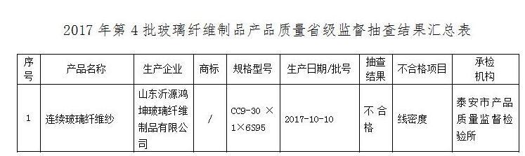 山东通报第4季度工业产品质量抽检情况 20批次不合格
