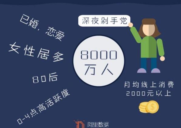 """越夜越精神!山东395万""""深夜剁手党""""淘宝夜间经济"""