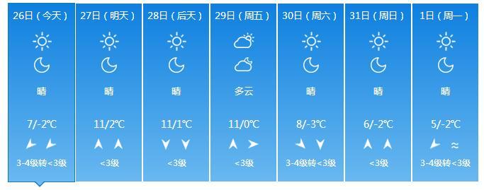 未来三天多地气温偏暖 而山东这些地方将有重度霾