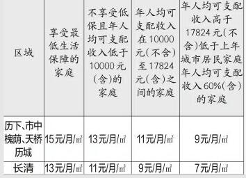 济南提高租房补贴 无房低保户每年最高能多领4248元