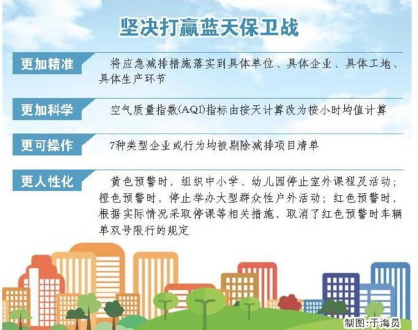 山东再次修订重污染天气应急预案 重污染预警一城一案