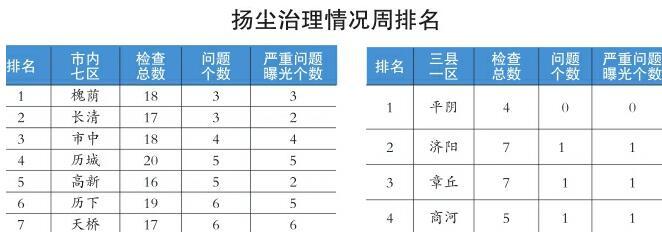 """济南2017年度区县""""治尘""""收官 30个责任人被建议计入考核"""