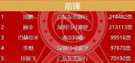 CBA全明星首发:易建联票王 丁彦雨航领衔北区