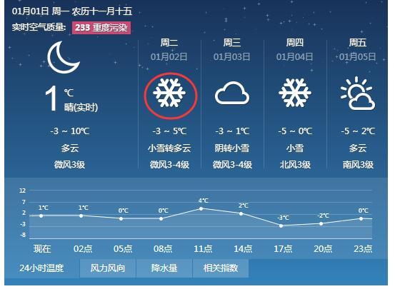 2018首雪来了!山东本周迎大范围降雪局地暴雪
