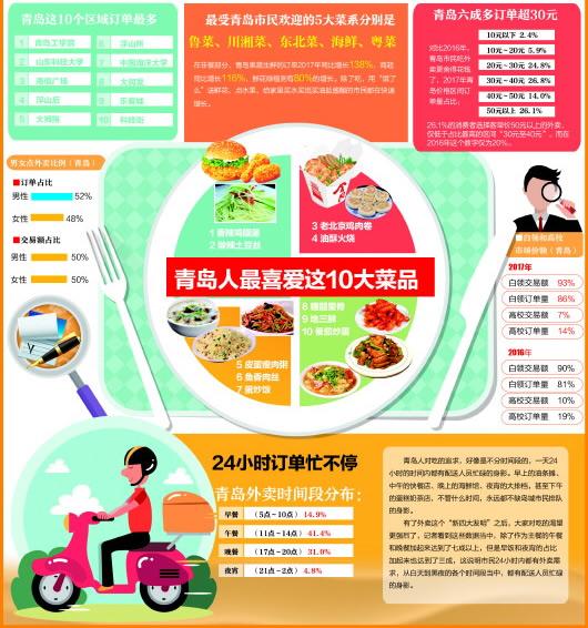 青岛人叫外卖最爱香辣鸡腿堡 人均每单44元