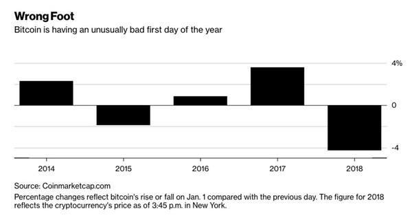 比特币大跌迎新年 15年以来首次开年下跌