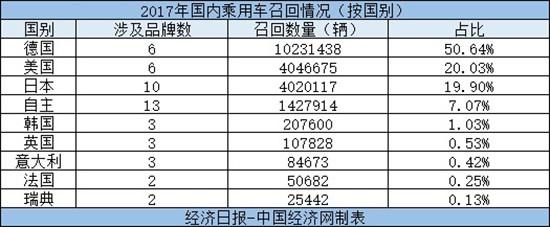 2017年召回:规模突破2千万辆 近半召回祸起高田