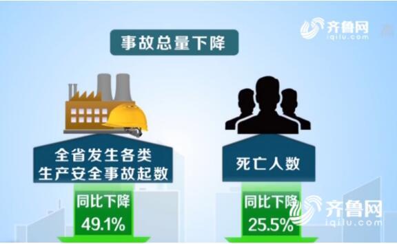 2017年山东省生产安全事故起数同比下降近一半