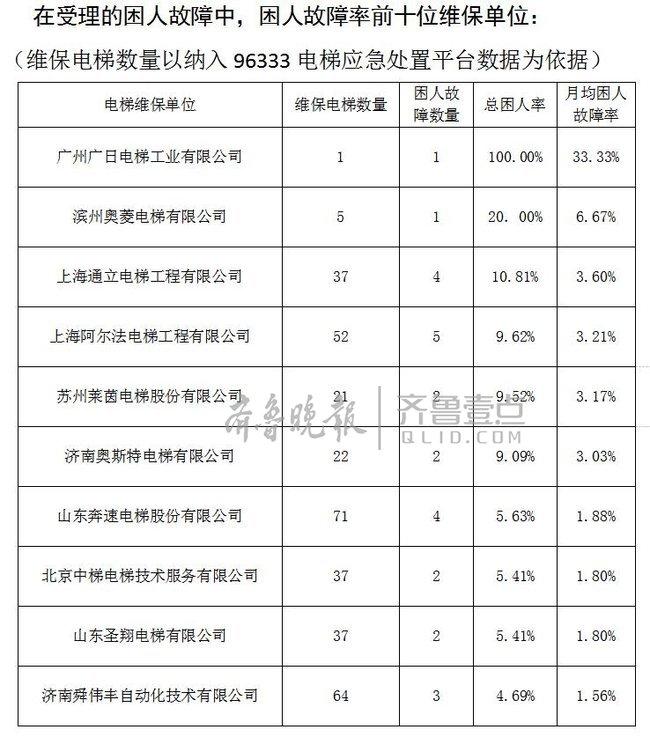 2017第四季度济南电梯安全数据:这些小区电梯易困人