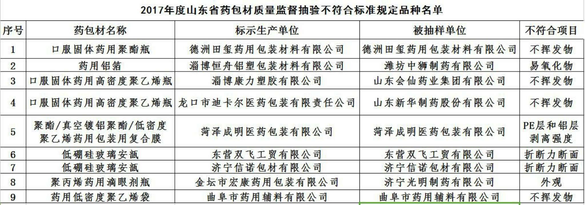 ca88亚洲城娱乐这9批次药包材不合格 新华制药等上榜