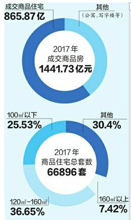 济南去年1441亿元售房款 今年楼市或观望加重量价双稳
