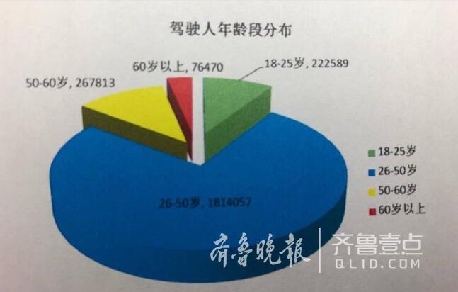 济南驾驶人保有量破238万 去年16491人驾照被注销