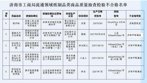 济南大润发、沃尔玛、北京华联等超市销售纸制品不合格