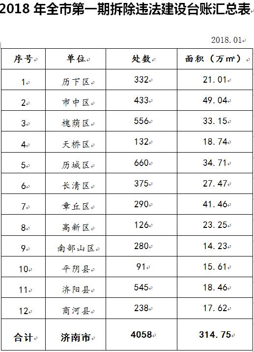 2018年济南第一期拆违台账公布 314万平3月底前拆完