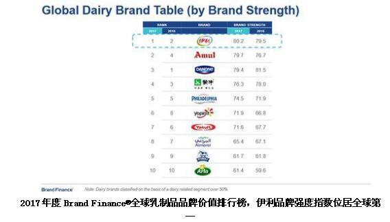 伊利摘得中国顾客推荐度指数(C-NPS)酸奶品类魁首