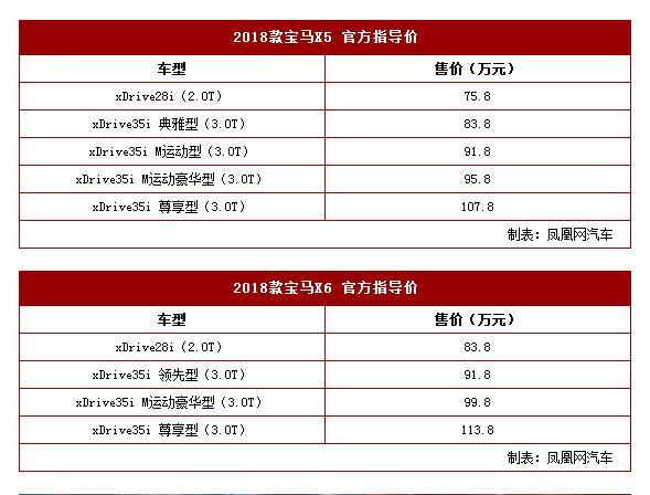 2018款宝马X5/X6上市 售75.8-113.8万