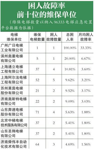 济南市96333平台发布去年第4季度运行数据