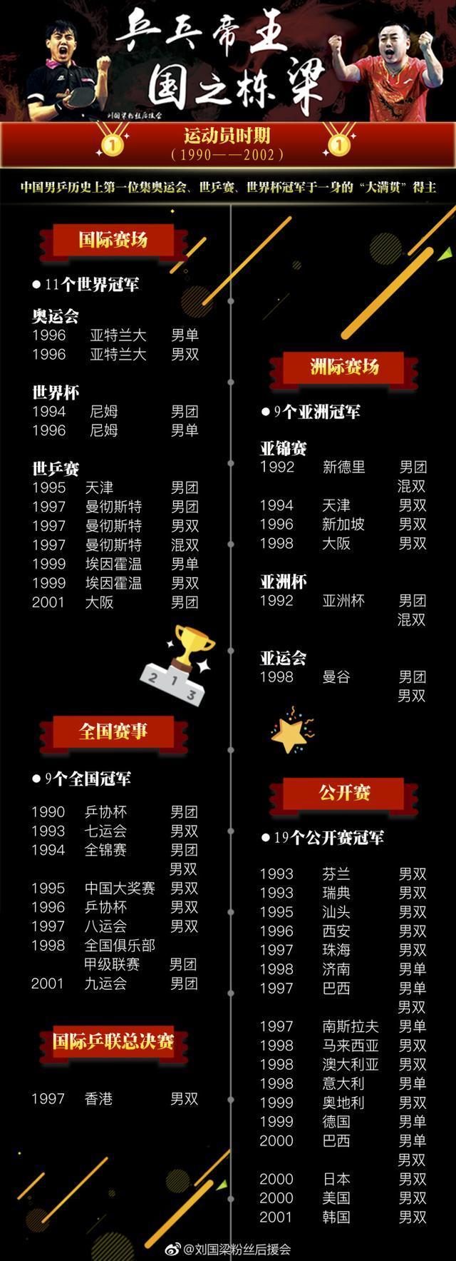 三图看懂刘国梁的强大 成就汇总图:奥运9金造国乒无敌14年